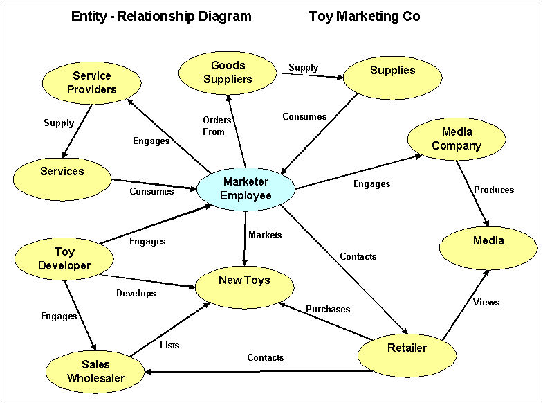 relationship between inventory control system and This paper addresses relationship between inventory management and uncertain demand it also assesses the effects of uncertain demand on inventory management in the fast moving consumer goods (fmcg.