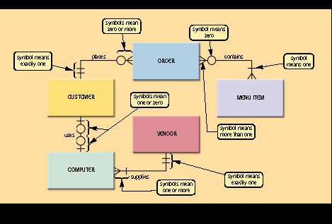Processes and Software Analysis